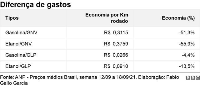 Tabela mostra diferença de gastos entre diferentes combustíveis