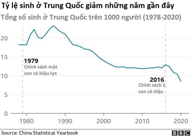 China, birthrate