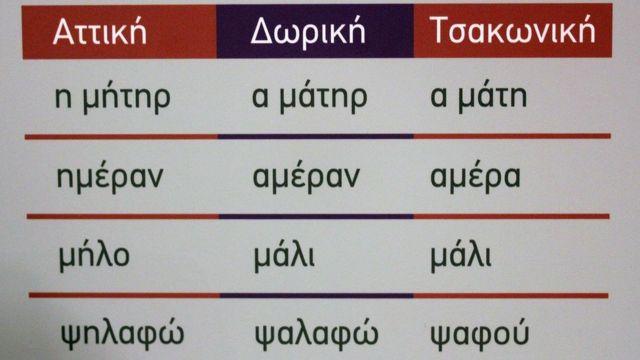 Αυτό το διάγραμμα δείχνει τη διαφορά μεταξύ αρχαίων Ελλήνων, Δωρικών και Σακονίων από αριστερά προς τα δεξιά