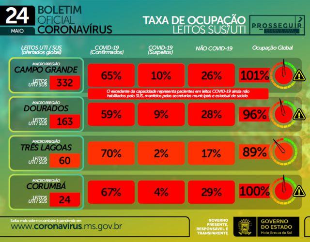 gráfico da ocupação de leitos em Mato Grosso do Sul