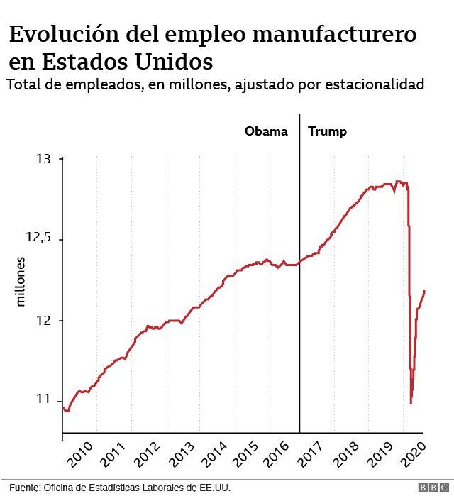 gráfico empleo manufacturero.