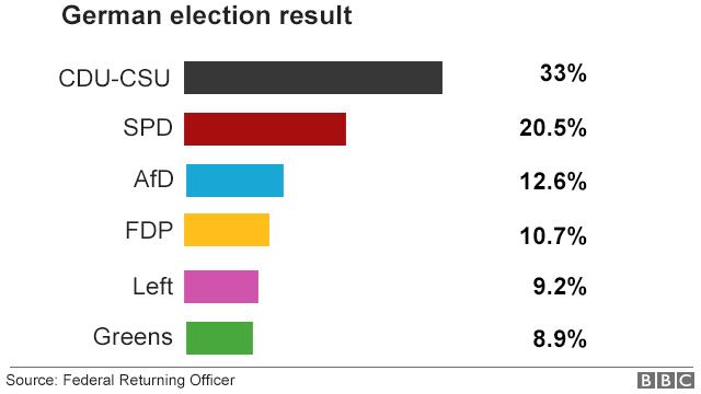 Election results graph: CDU-CSU: 33%; SPD: 20.5%; AfD: 12.6%; FDP: 10.7%; Left: 9.2%; Greens: 8.9%