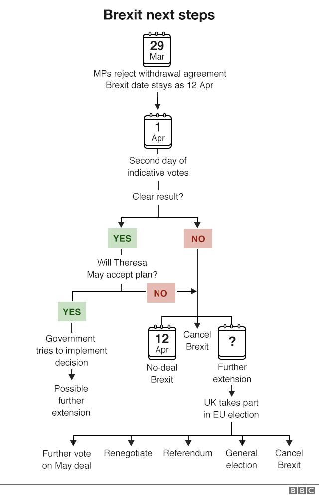 Brexit next steps