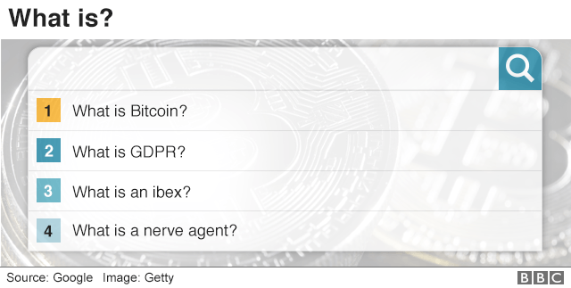 What is questions topped by Bitcoin