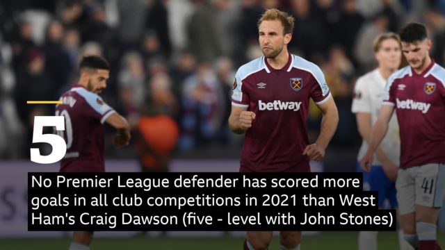 No Premier League defender has scored more goals in all club competitions in 2021 than West Ham's Craig Dawson (5 - level with John Stones).