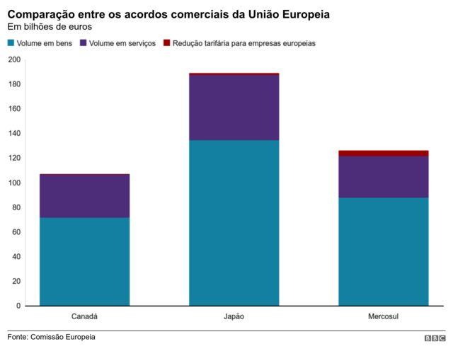 comparação acordos uniao europeia