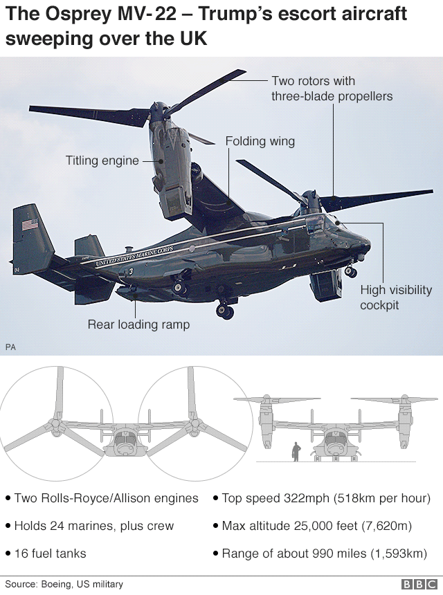 Infographic of the US Osprey aircraft
