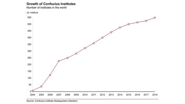 Graph showing increase in Confucius Institutes between 2004 and 2018