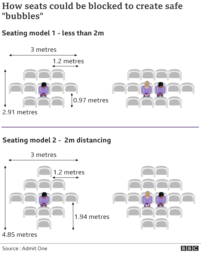 Seating models show how many seats need to be kept around single customers and couples to meet social distancing needs