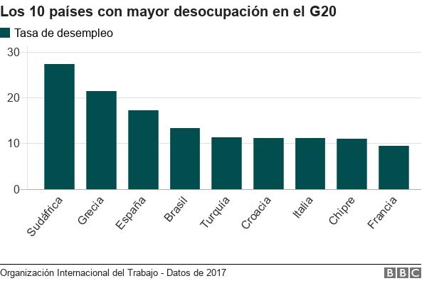 Tasa de desempleo G20