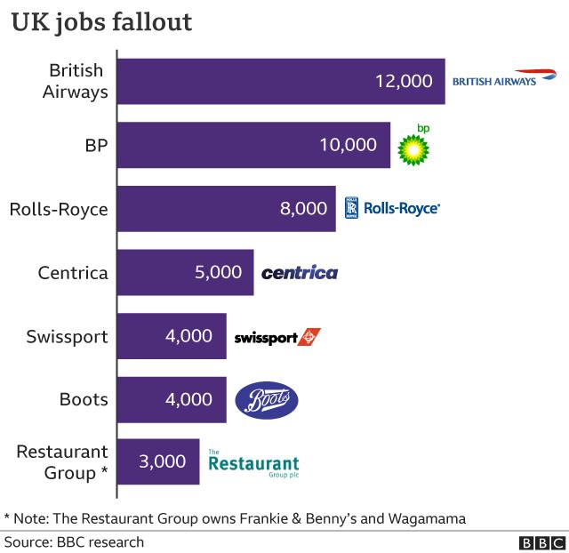 Job loss graphic