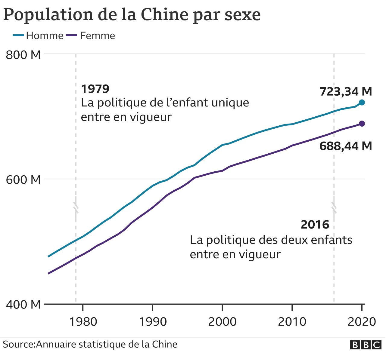 Birth chart of China