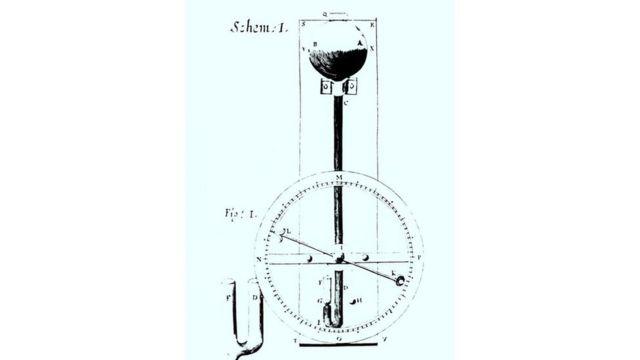 轮形气压表