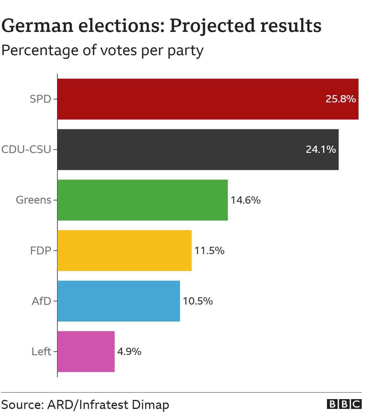 Dự đoán kết quả bầu cử Đức (việc kiểm phiếu vẫn chưa kết thúc) - Nguồn: ARD/Infratest Dimap