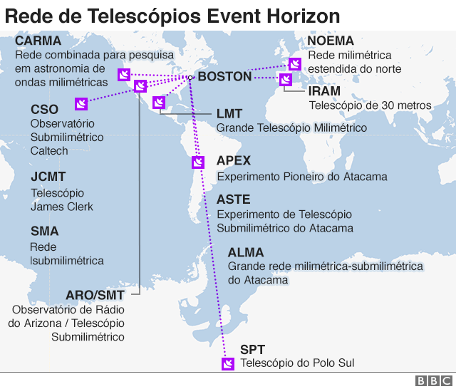 rede de telescópios