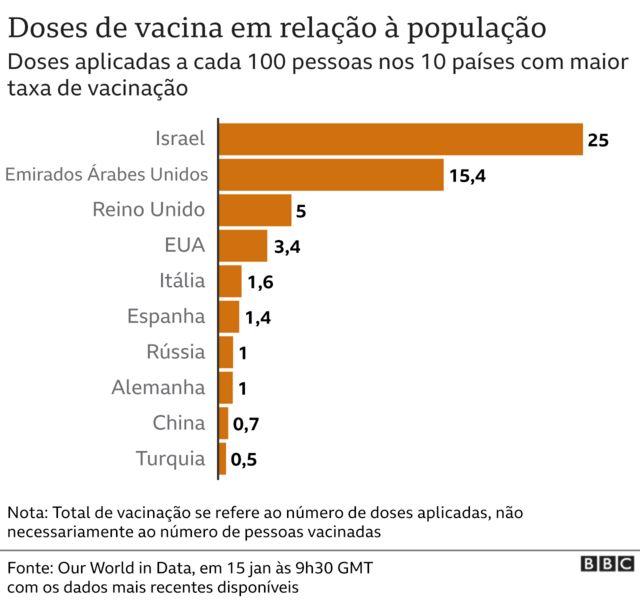 gráfico da vacinação pelo mundo