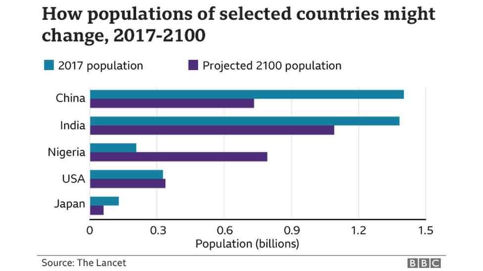 2017~200년 주요국 인구 변화 전망, 중국 인도 나이지리아 미국 일본 순 (출처: 랜싯)