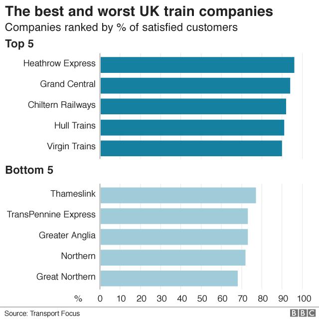 Rail satisfaction chart