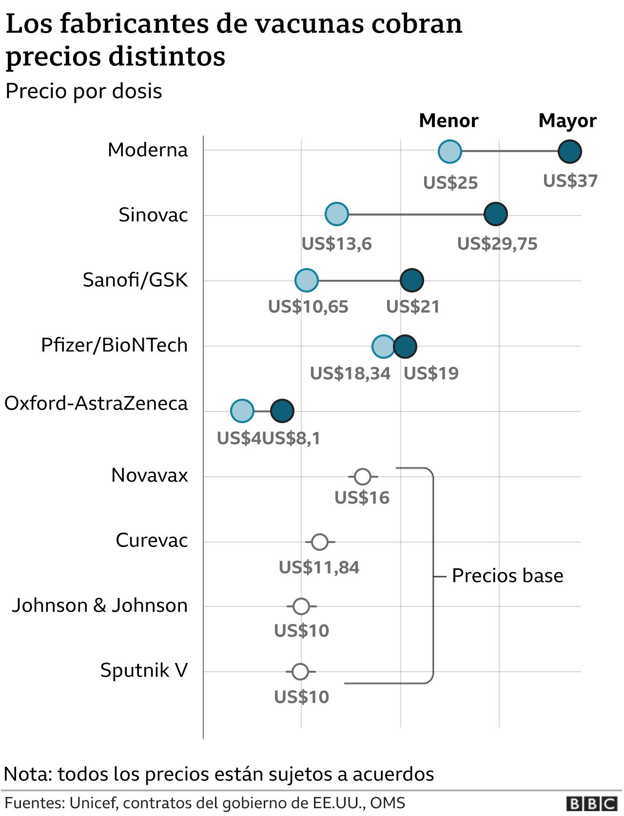 Precios de los fabricantes de vacunas