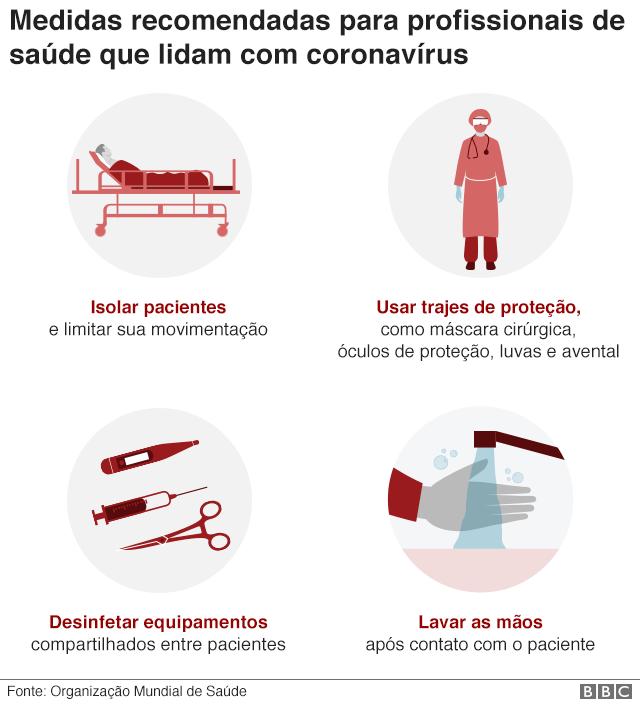 Gráfico mostra medidas que profissionais de saúde devem tomar para se proteger do coronavírus