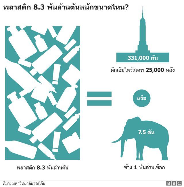 แผนภาพเปรียบเทียบพลาสติกน้ำหนัก 8,300 ล้านตัน