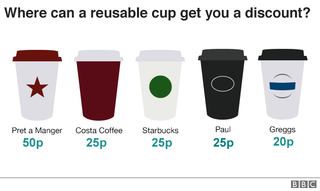 Coffee cups graphic