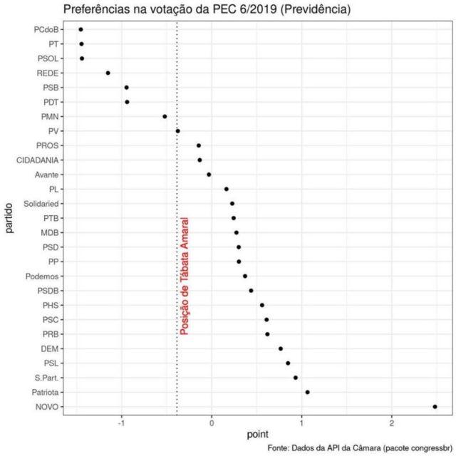 Gráfico mostrando posicionamentos de Tábata Amaral