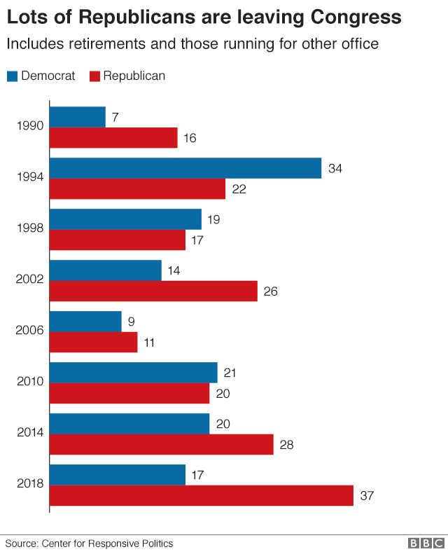 Chart showing the number of Democrats and Republicans who have left Congress before mid-term elections since 1990. 2018 is a new high for the number of Republican departures.