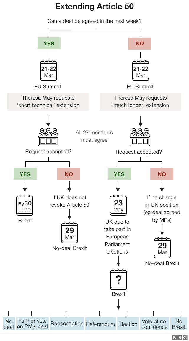 Chart on extending Article 50