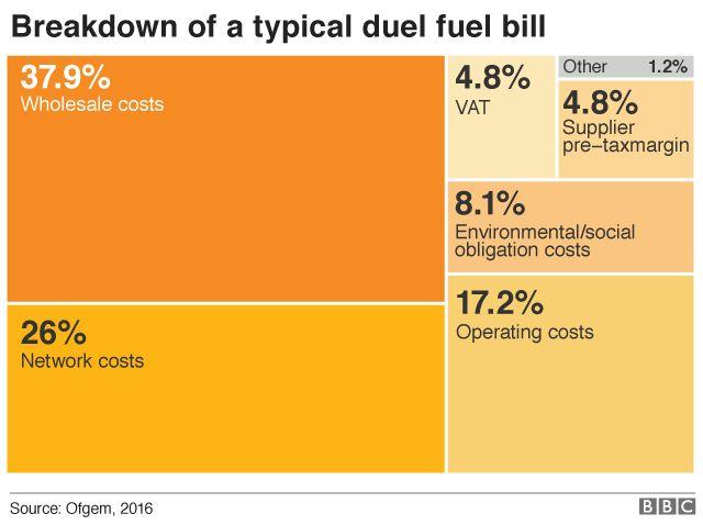 Breakdown of fuel bill