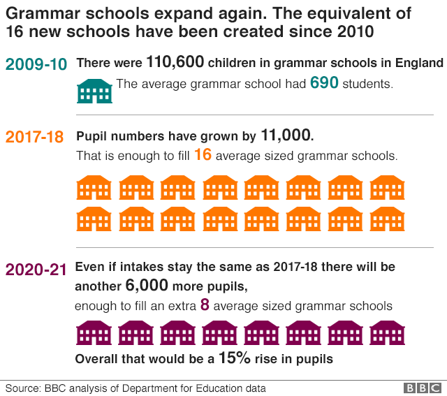 Grammar schools growth chart showing that the equivalent of 16 new grammar schools have been created since 2010
