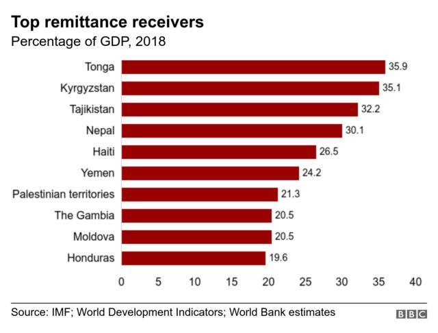 အလုပ်သမားတွေ ပြန်ပို့ငွေနဲ့ တိုင်းပြည် ဂျီဒီပီ အချိုးအစား