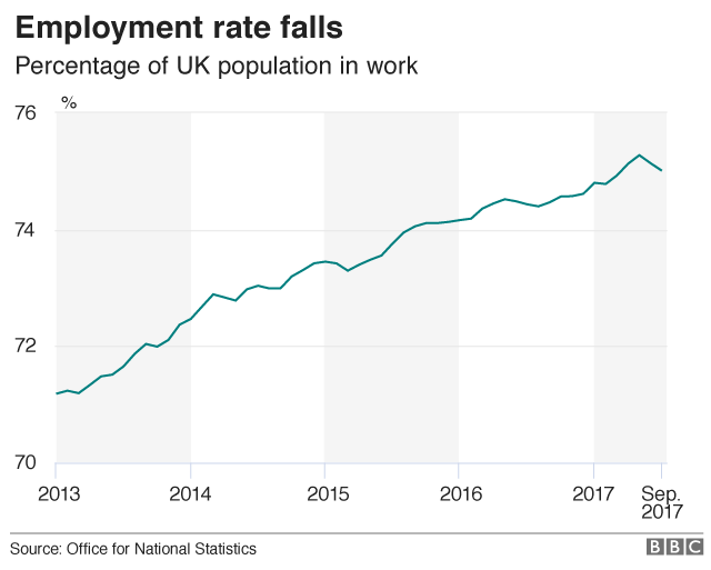 Graph showing fall in employment