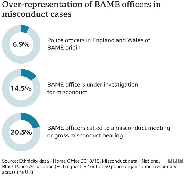 Graphic showing over-representation of BAME officers in misconduct cases
