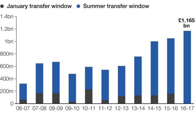 移籍金総額の推移。黒は1月の移籍期間、青は夏季の移籍期間