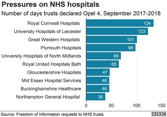 Chart showing days spent on high alert by NHS hospital trusts.