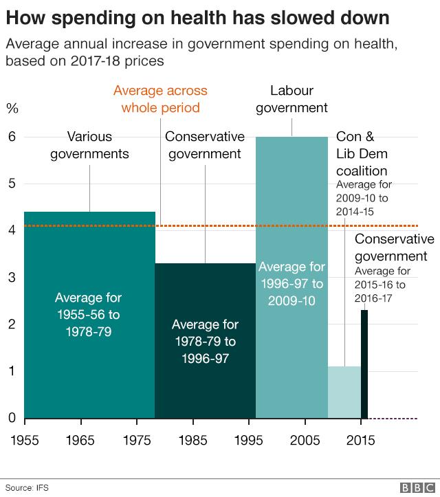 Slowing spending