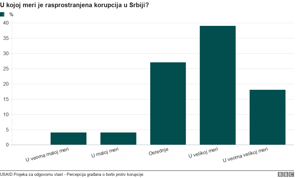 графикон корупције