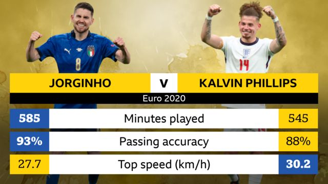 Jorginho and Kalvin Phillips head-to-head stats (Jorginho stat first): Minutes played - 585, 545; Passing accuracy - 93%, 88%; Top speed (km/h) - 27.7, 30.2