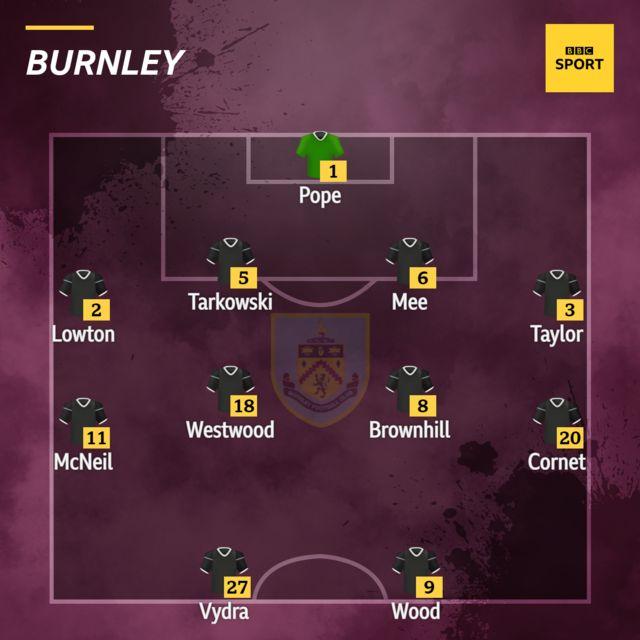 Burnley XI