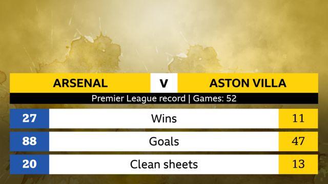 Arsenal v Aston Villa Premier League head-to-head record, 52 games. Arsenal: 27 wins, 88 goals, 20 clean sheets. Aston Villa: 11 wins, 47 goals, 13 clean sheets.