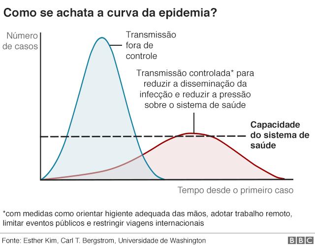 gráfico comparativo com isolamento e sem isolamento