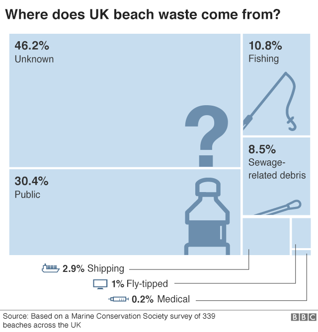 beach waste sources infographic