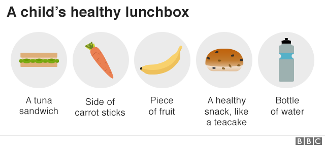What to include in a child's lunchbox