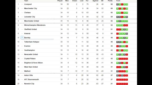 English Premier League Table Man City Vs Newcastle Brighton Vs Liverpool West Ham Vs Burnley Results Of Football League And Teams Wey Fit Qualify For Champions League Or Go Relegation Bbc