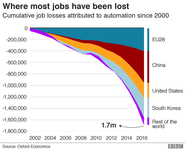 Job losses due to automation