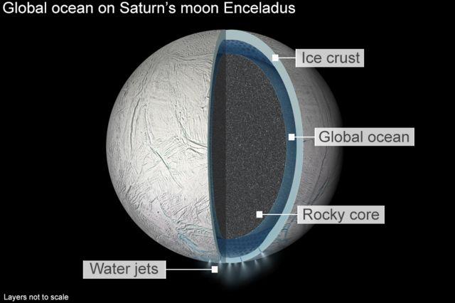 想定されるエンケラドスの構造。氷の表面(Ice crust)の下に海(Global ocean)があり、その水が宇宙に噴出(Water jets)している