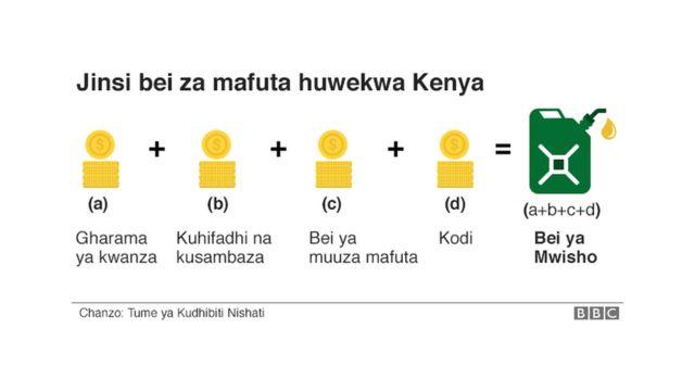 Mafuta huuzwa vipi Kenya?