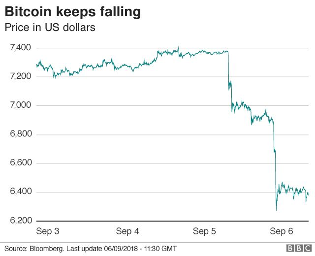 cryptocurrency market cap tumbled