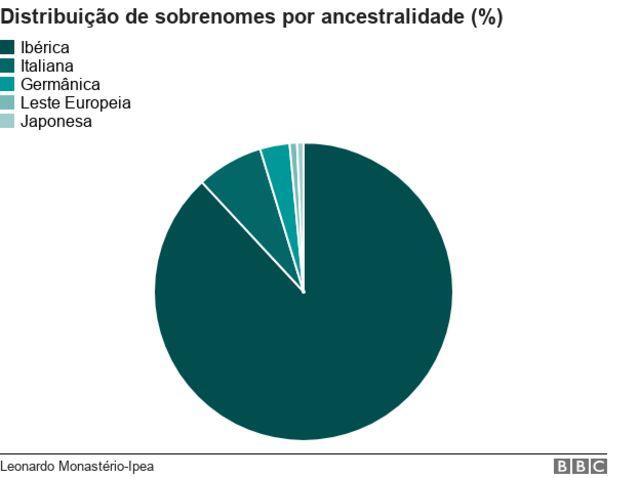 Distribuição de sobrenomes por ancestralidade